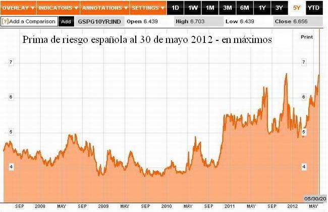 Prima de riesgo española al 30 de mayo 2012