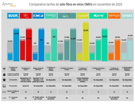 Comparativa Tarifas De Solo Fibra En Otros Omvs En Noviembre De 2020