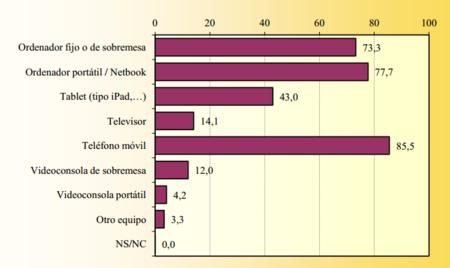 Tabla-acceso-Internet