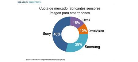 Cuota Mercado Sensores