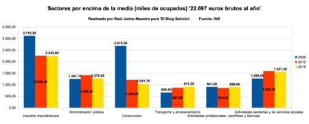 Sectores Por Encima De La Media