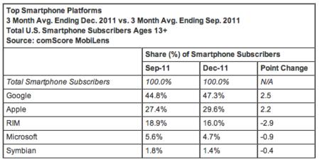 Android termina el año dominando en Estados Unidos, según ComScore