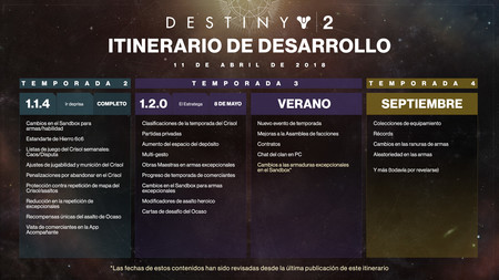 Destiny 2 Hoja Ruta