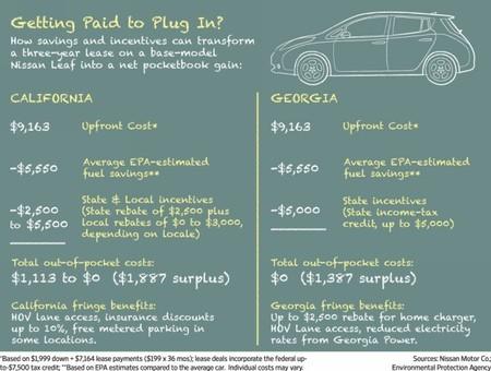 Precio comparativo Nissan LEAF