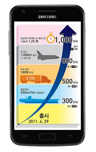 Samsung planea vender 374 millones de teléfonos en 2012