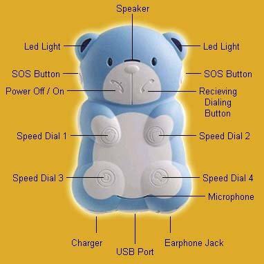 Teddyfone, teléfono con forma de oso