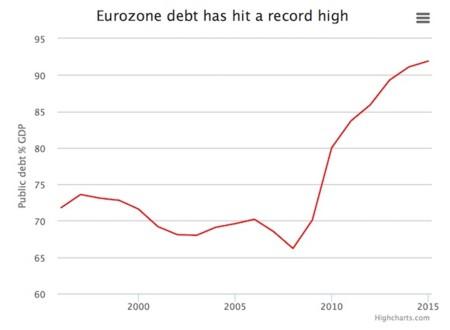 Eurozonedebt