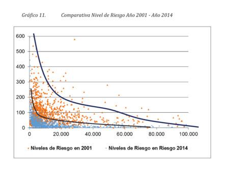 Comparativa Niveles De Riesgo 2001 a 2014