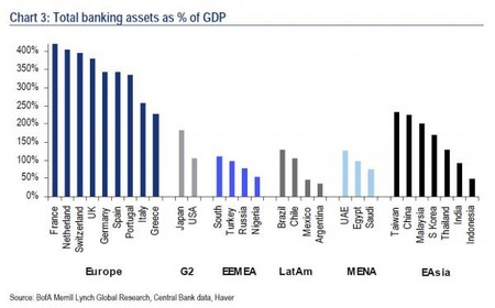Banking Sector Gdp World