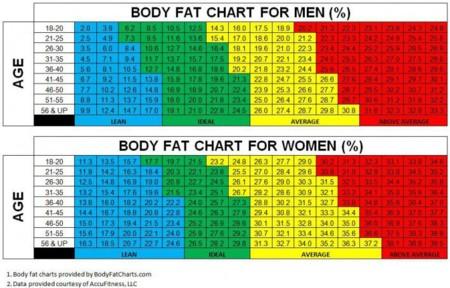 porcentaje-grasa