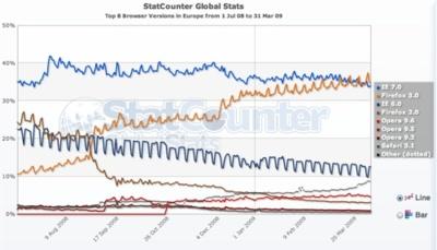 Firefox 3 es el navegador más usado en Europa