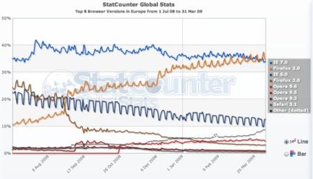 Firefox Wins!