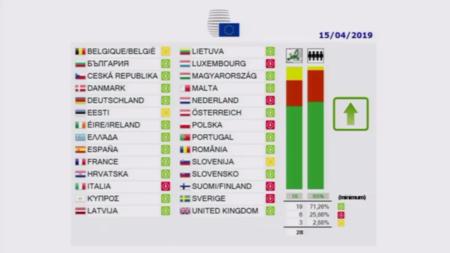 El Consejo de la Unión Europea aprueba la directiva de copyright y el artículo 13 en su votación definitiva