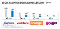 Las operadoras de telecomunicaciones redujeron su inversión un 17.4% durante 2009