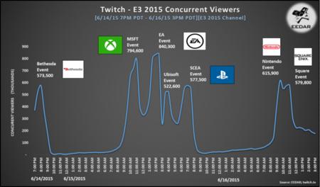 Eedar Twitch Concurrent Graph 800x470