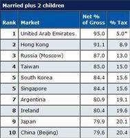 Los mejores países para pagar menos impuestos