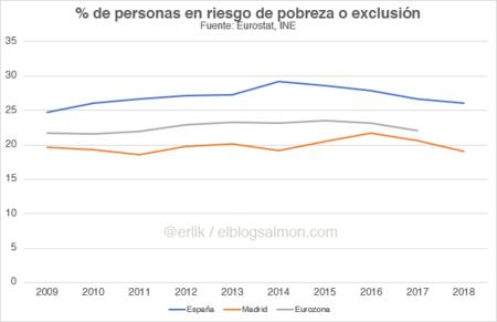 Tasa de personas en riesgo de pobreza o exclusión en España, Madrid y la Eurozona