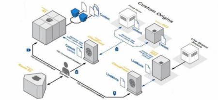 Amazon Cloudfront, permite distribuir contenido dinámico desde sus CDN