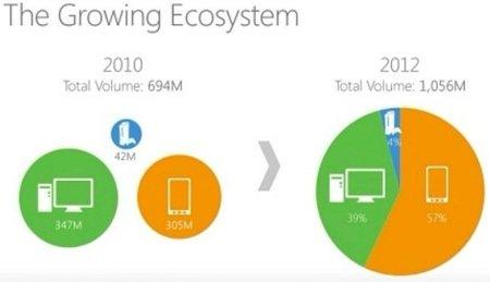 Ecosistema integrado de Windows