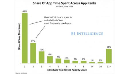 Gráfico del tiempo dedicado a las aplicaciones