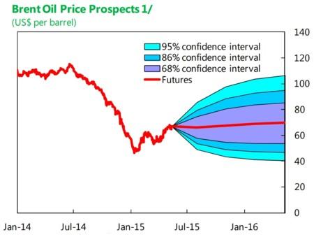 FMI: precio del Brent en el futuro