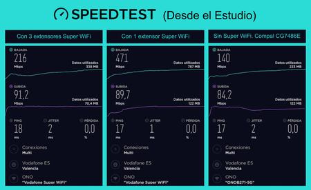 Test Super Wifi Realizado Desde El Estudio