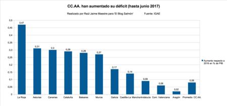 Aumento Deficit Ccaa Hasta Juno 2017