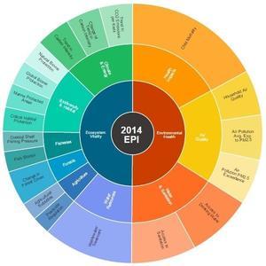 España séptima en el Environmental Performance Index 2014