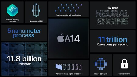 Applesfera Analisis Iphone 12 Y Iphone 12 Pro A14 Chip