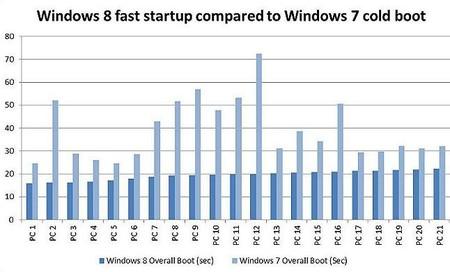 Tiempo de carga Windows 7 vs Windows 8