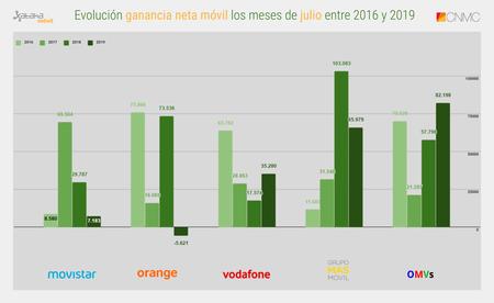 Evolucion Ganancia Neta Movil Los Meses De Julio Entre 2016 Y 2019