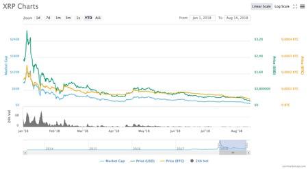 Ripple sulla Luna T-Shirt-BTC XRP-Bitcoin CRIPTO - 6 COLORI | eBay