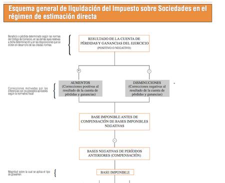 calculo-base-imponible-impuesto-de-sociedades.png