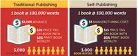Si estás pensando en autoeditar, mira esta infografía
