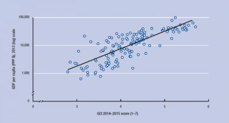 FEM: se relaciona el GCI y el ingreso nacional