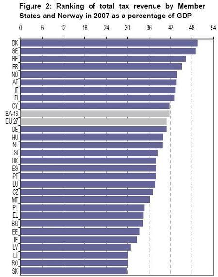 Los ingresos fiscales de los países europeos