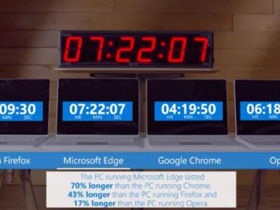 Este vídeo muestra lo que hace Google Chrome con la batería de tu portátil