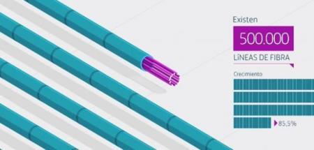 Líneas de fibra óptica