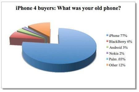 Apple podría haber vendido 1,5 millones de iPhone 4 en 24 horas