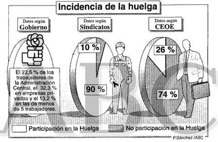 Huelga general de 1994: 27E por la reforma laboral