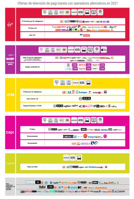 Ofertas De Television De Pago Barata Con Operadores Alternativos En 2021
