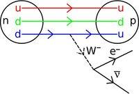 Diagramas de Feynman (5)