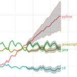 Estas son las razones por las que muchos programadores están empezando a aprender Python