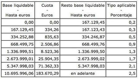 base-liquidable-impuesto-patrimonio.jpg