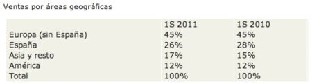 inditex datos 2011 ventas areas