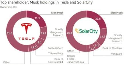 Acciones Tesla Solar City
