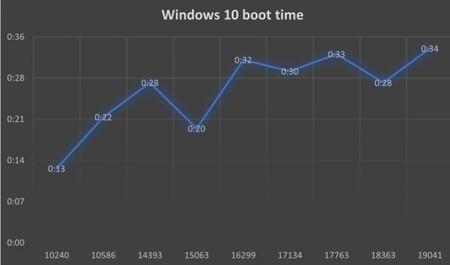 Windows 10 Boot time