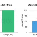 Google Play sigue muy por delante en descargas, pero la App Store factura el doble