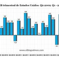Estados Unidos crece a un anémico 0,2% y le echa la culpa al frío