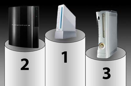 Wii es la consola más fiable y Xbox 360, la que más falla